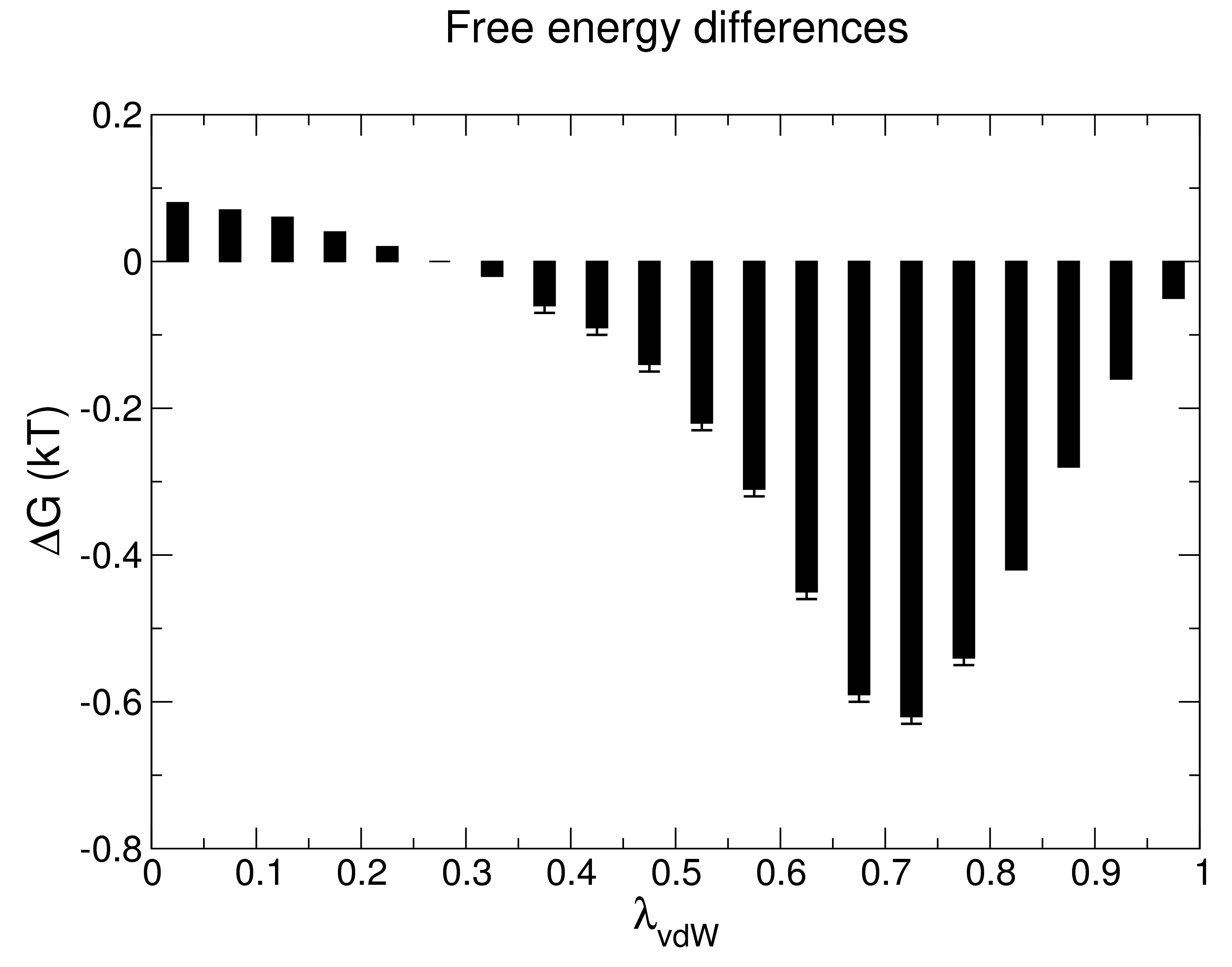 Free Energy Calculations Diagram Thus Each Black Bar Indicates The Difference Between Neighboring Values Of